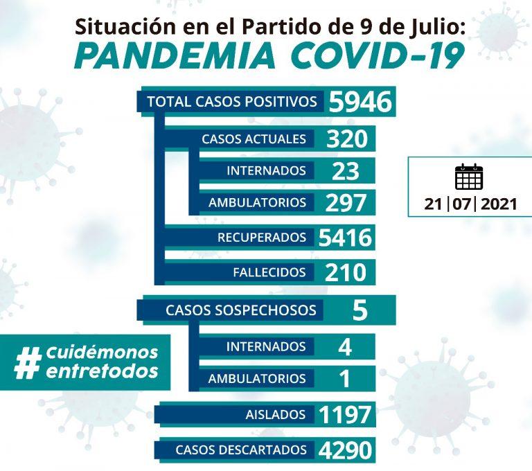Covid: hay 23 casos nuevos y 320 activos